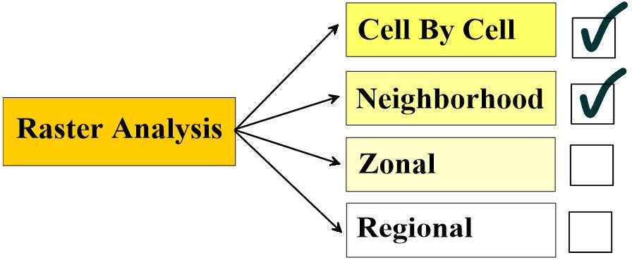 روشهای تحلیل رستر در پایتون