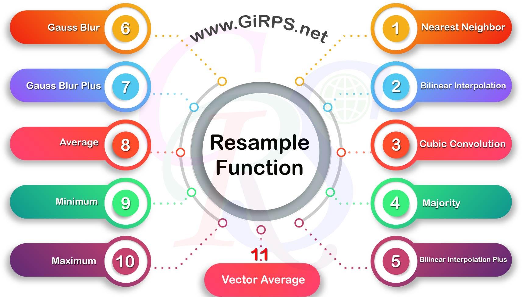 توابع Resample در ArcGIS