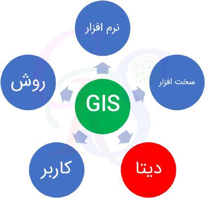 مولفه های GIS