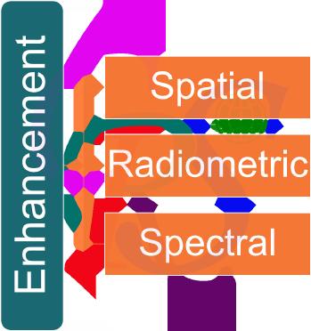 روشهای بارزسازی تصاویر ماهواره ای لندست