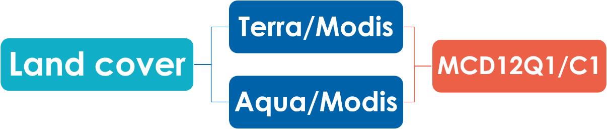 نقشه کاربری اراضی مودیس