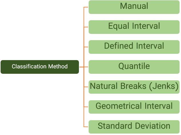 روشهای مختلف طبقه بندی عوارض بر اساس سمبل در GIS