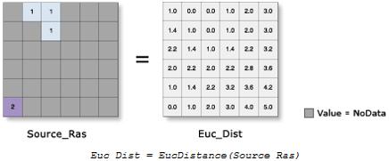آموزش ابزار Euclidean Distance