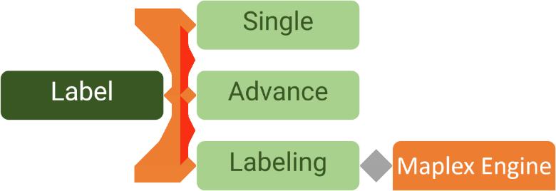 روشهای لیبل زدن در GIS