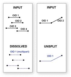 آموزش ابزار Dissolve در ArcGIS
