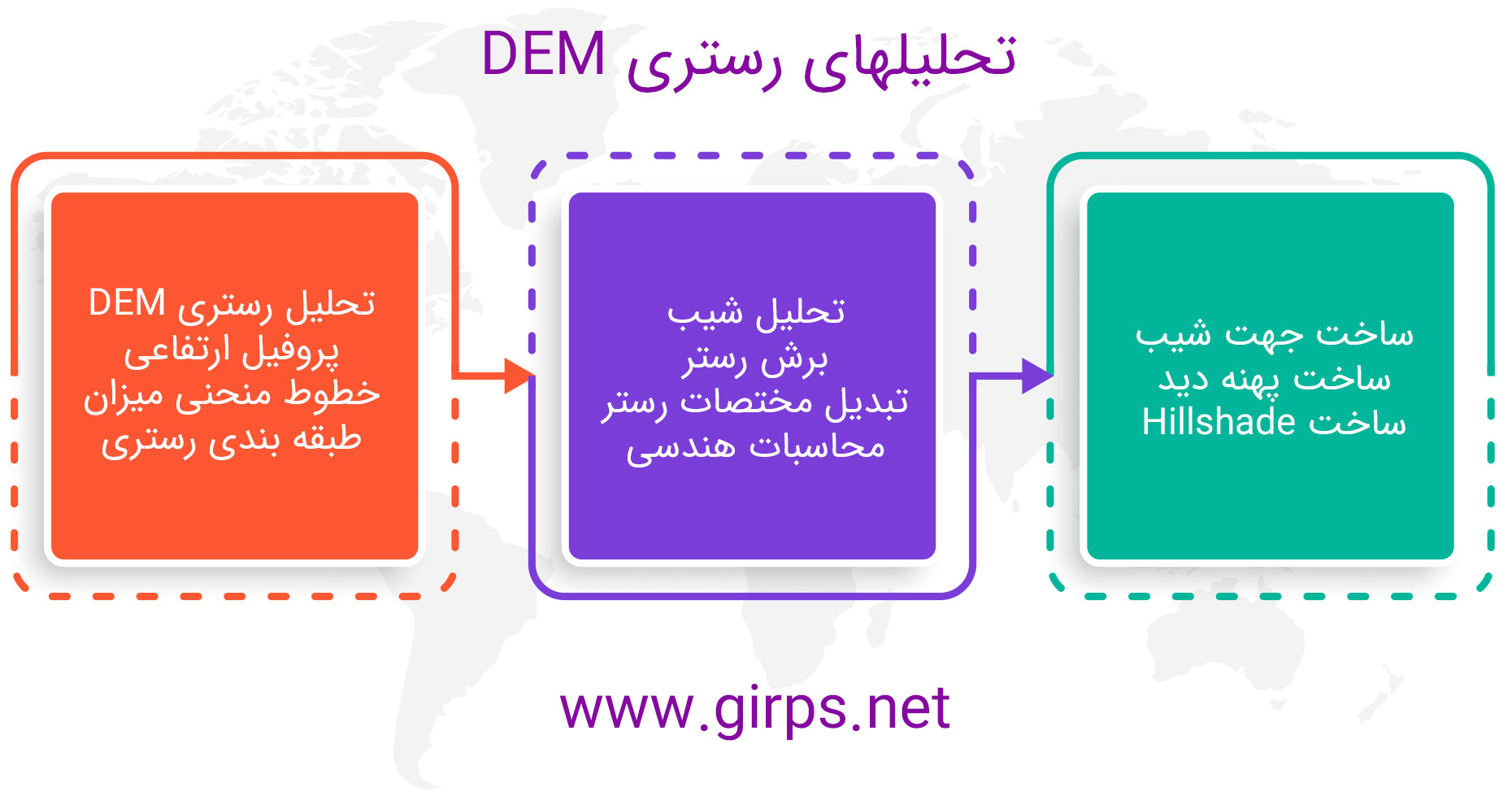 آموزش تحلیل داده های DEM در ArcGIS