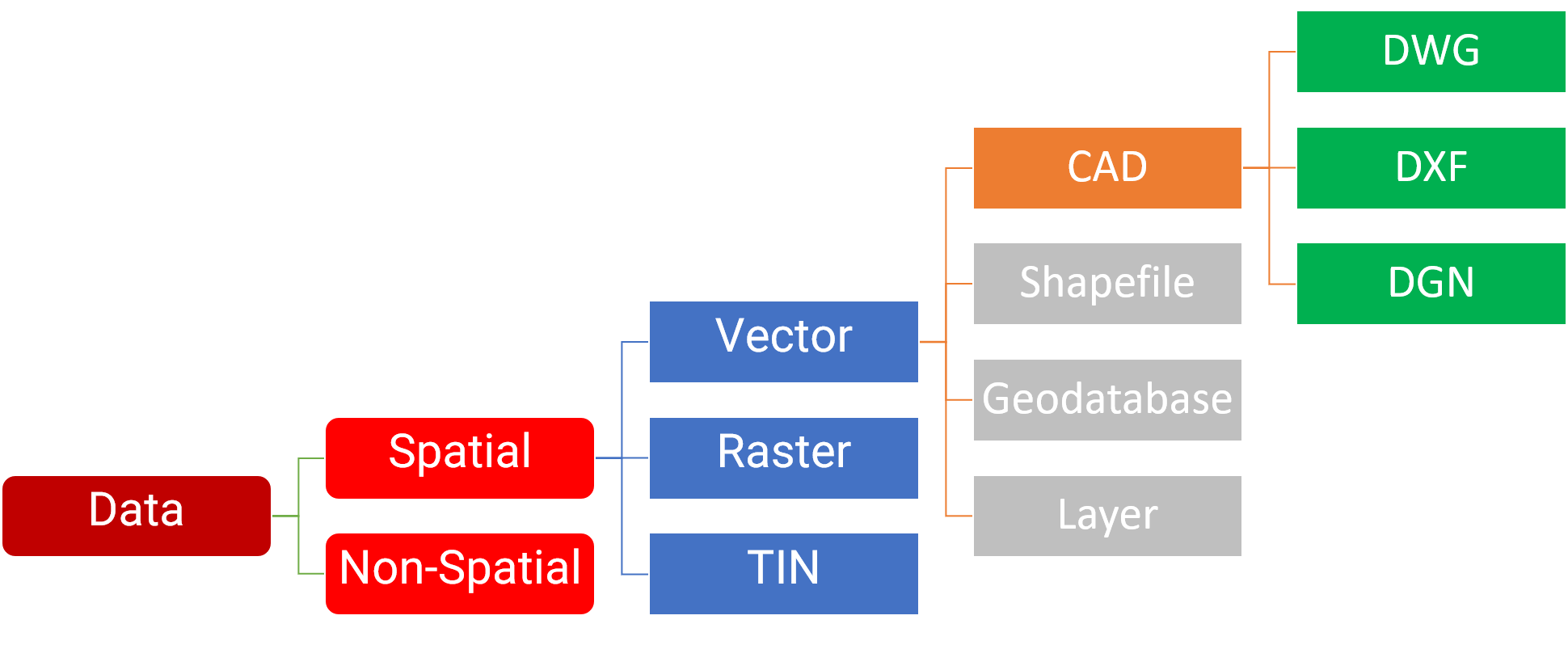 فرمتهای نرم افزار CAD در GIS