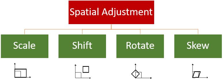 نتایج تحلیل Spatial Adjustment در gis