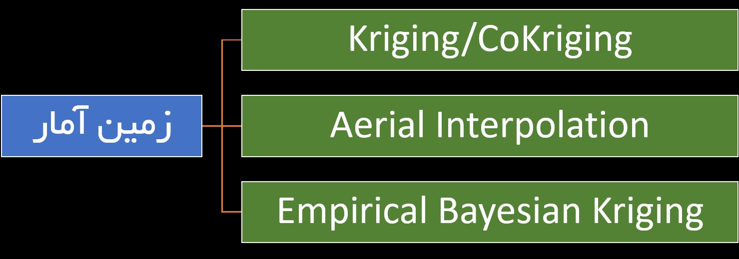 روشهای درون یابی کریجینگ