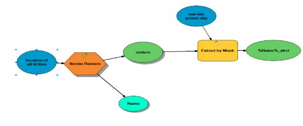 ابزارهای مدل بیلدر gis