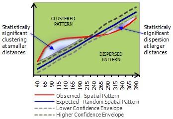 تحلیل خوشه ای فضایی چندفاصله ای