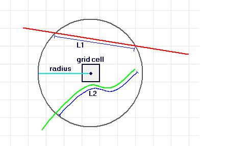 الگوریتم تراکم خطوط در GIS