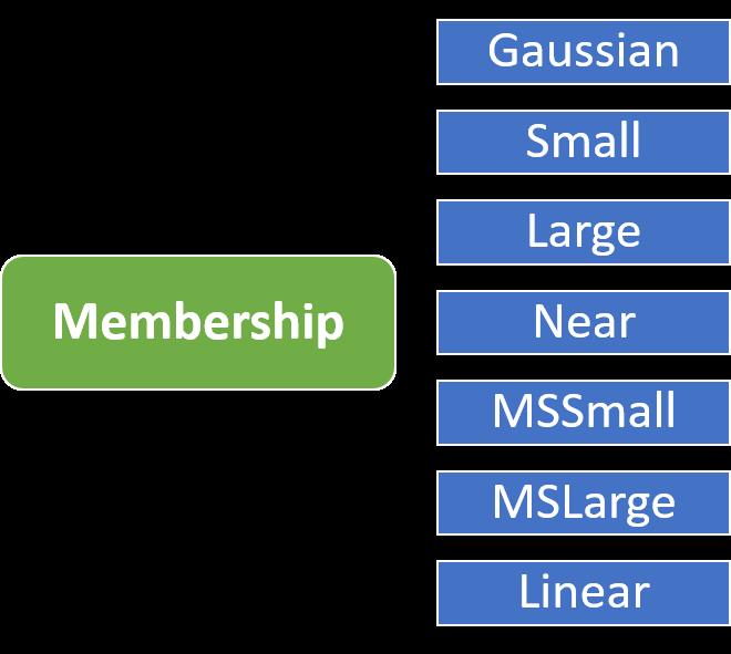 عملگرهای فازی در GIS